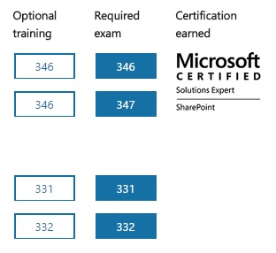 MCSE Sharepoint Certification Path